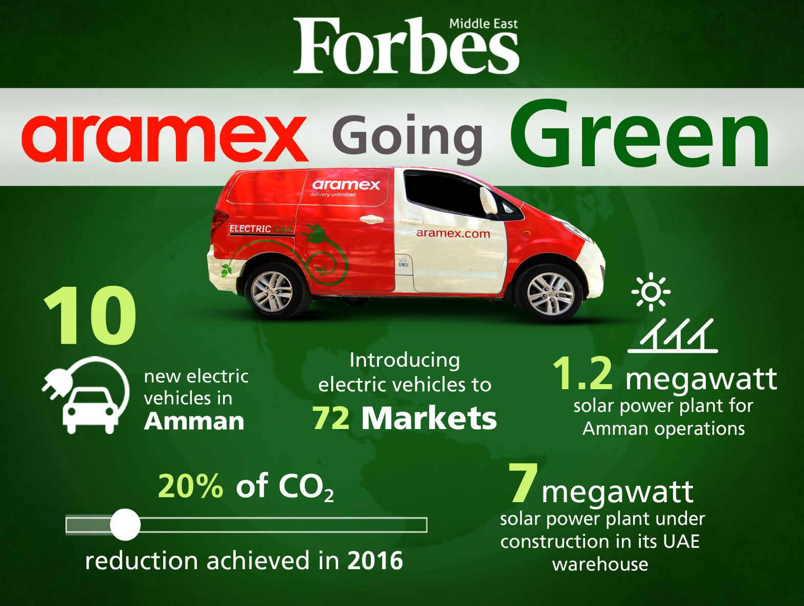 environment, green, Electric Vehicles, Solar Power, Aramex